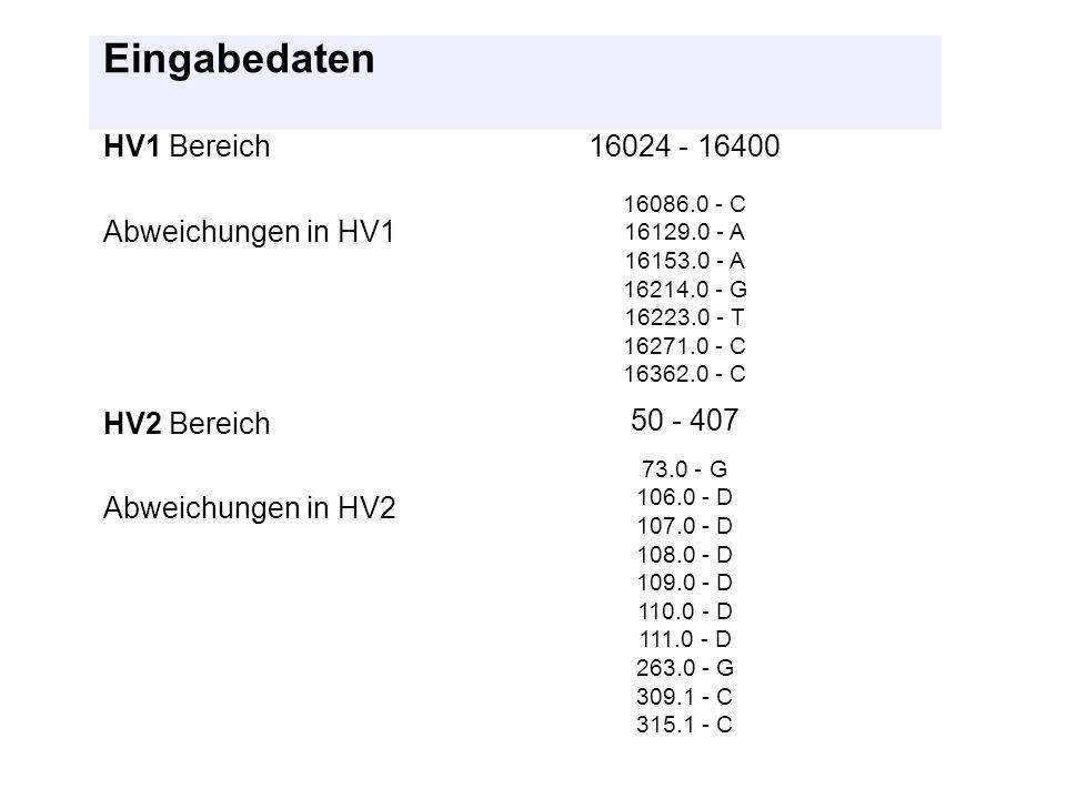 Eingabedaten HV1 Bereich16024 - 16400 Abweichungen in HV1 16086.0 - C 16129.0 - A 16153.0 - A 16214.0 - G 16223.0 - T 16271.0 - C 16362.0 - C HV2 Bere