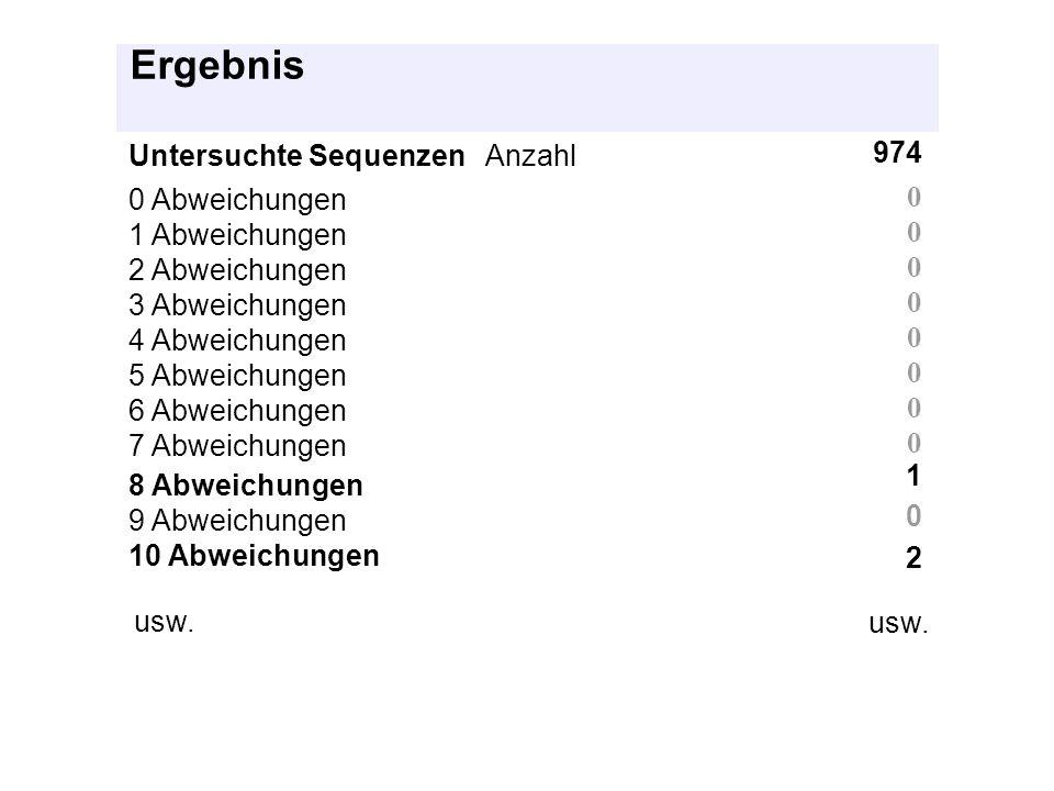 Ergebnis Untersuchte Sequenzen Anzahl 974 0 Abweichungen 1 Abweichungen 2 Abweichungen 3 Abweichungen 4 Abweichungen 5 Abweichungen 6 Abweichungen 7 A