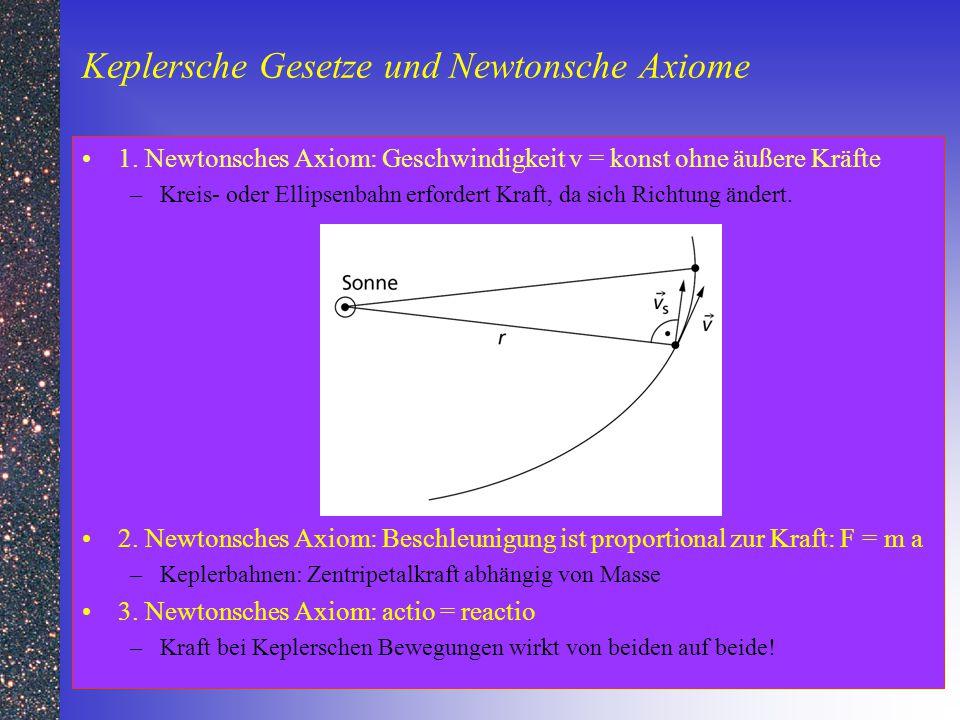 Keplersche Gesetze und Newtonsche Axiome 1. Newtonsches Axiom: Geschwindigkeit v = konst ohne äußere Kräfte –Kreis- oder Ellipsenbahn erfordert Kraft,