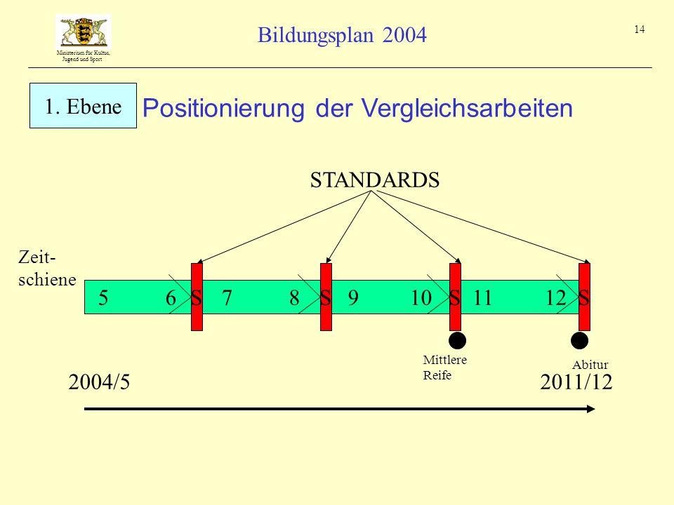 Ministerium für Kultus, Jugend und Sport Bildungsplan 2004 14 5 6 S 11 129 107 8 STANDARDS Abitur Zeit- schiene Mittlere Reife SSS Positionierung der Vergleichsarbeiten 2004/52011/12 1.