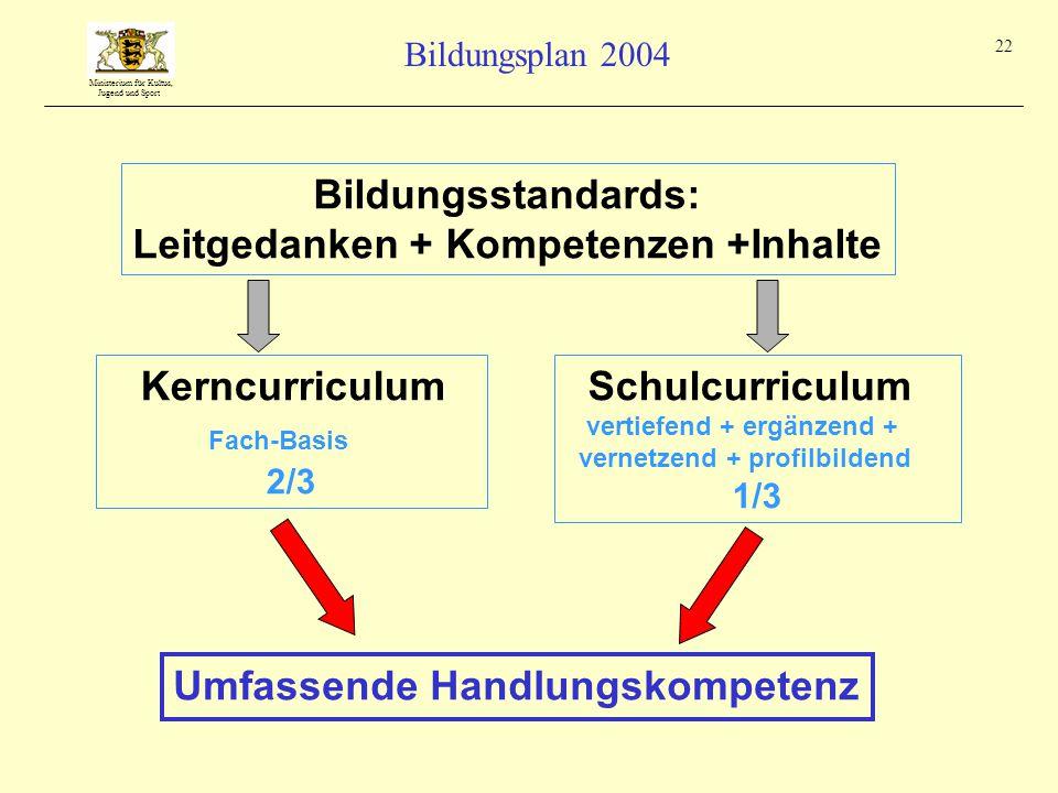 Ministerium für Kultus, Jugend und Sport Bildungsplan 2004 22 Umfassende Handlungskompetenz Bildungsstandards: Leitgedanken + Kompetenzen +Inhalte Kerncurriculum Fach-Basis 2/3 Schulcurriculum vertiefend + ergänzend + vernetzend + profilbildend 1/3