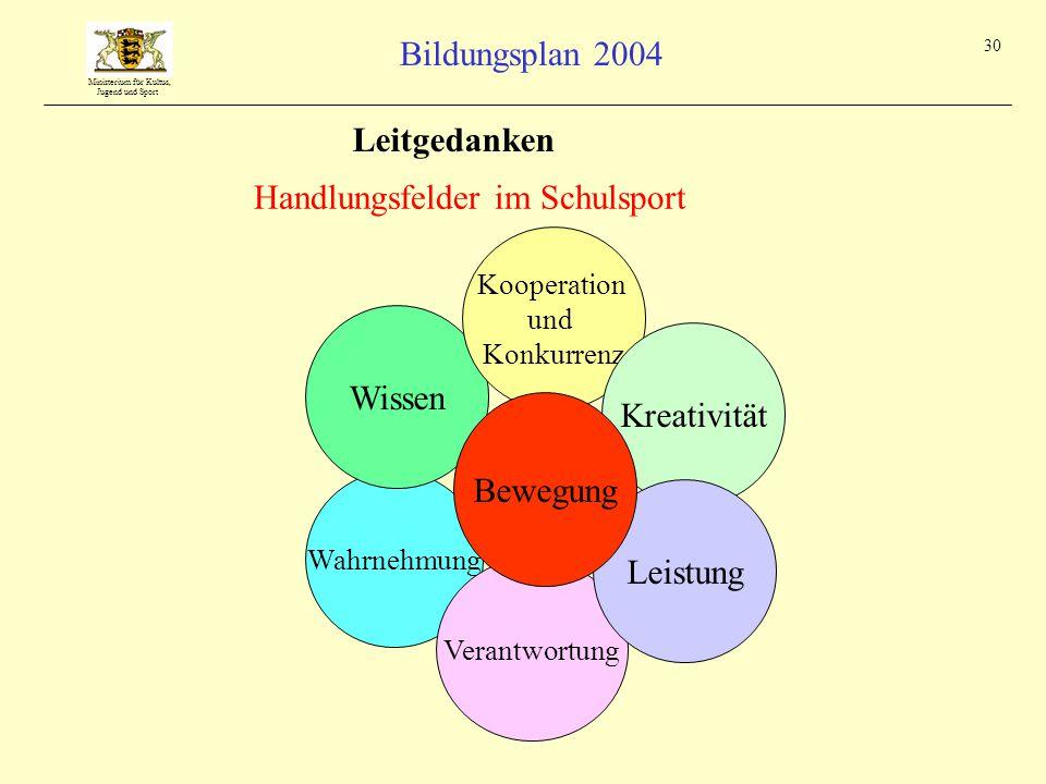 Ministerium für Kultus, Jugend und Sport Bildungsplan 2004 30 Wahrnehmung Verantwortung Wissen Kooperation und Konkurrenz Kreativität Handlungsfelder im Schulsport Leitgedanken Leistung Bewegung