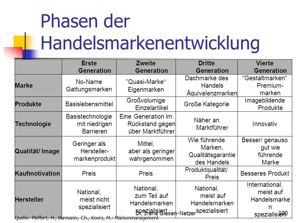 99 Handelsmarken Lebensmittelbereich Anteil der Handelsmarken in der Deutschen Ernährungsindustrie gemessen am Umsatz, Bundesvereinigung der Deutschen