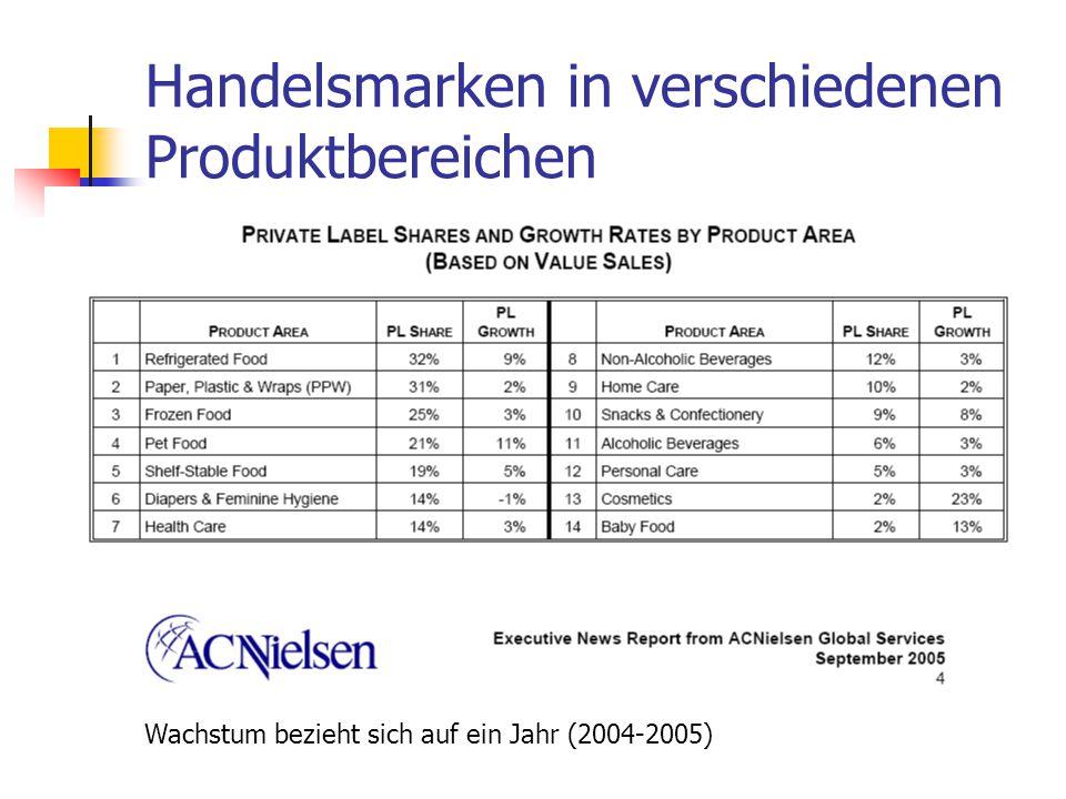 Dr. Irene Giesen-Netzer108 Handelsmarke Premiummarken Premiummarken haben eine eigene individuelle Produktgestaltung. Hoher Innovationsgrad Hohe Quali