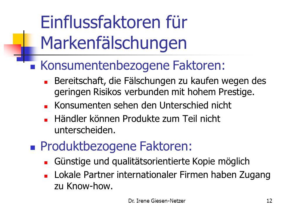 Dr. Irene Giesen-Netzer11 Internationaler Markenschutz Zunächst in der GATT (General Agreement on Tariffs and Trade) einbezogen; Heute unter dem Schir