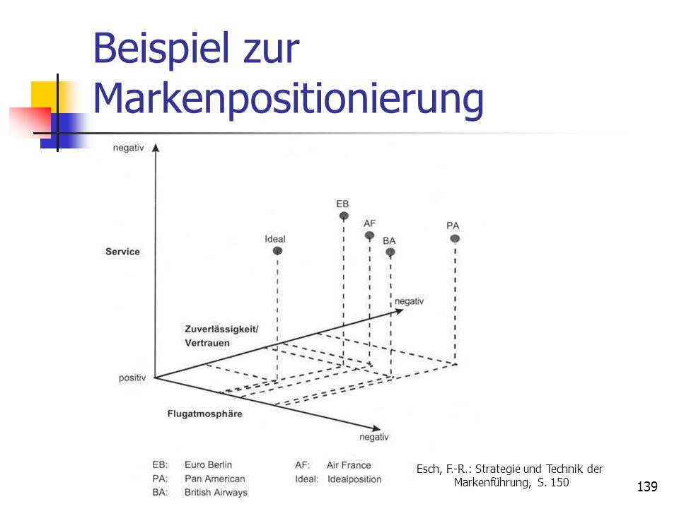 Dr. Irene Giesen-Netzer138 Markenpositionierungsmodell Vorgehensweise: 1. Festlegung der Marke (n) 2. Festlegung der relevanten Merkmale (Achsen) durc