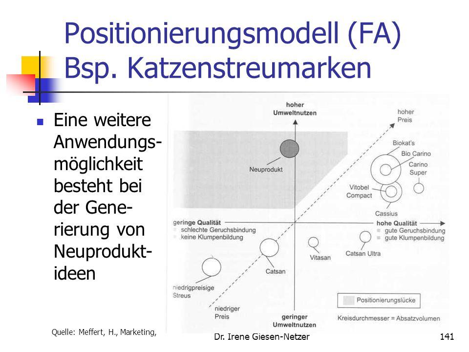 Dr. Irene Giesen-Netzer140 Markenpositionierung Klare Fokussierung auf wenige relevante Merkmale Unterscheidung von zwei Arten der Positionierung (je