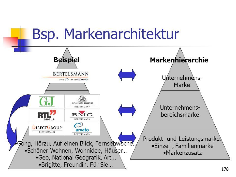 Dr. Irene Giesen-Netzer177 Markenarchitektur Topmanagement Unternehmens- bereichsebene Ebene der strategischen Geschäfseinheiten Unternehmens- Marke U
