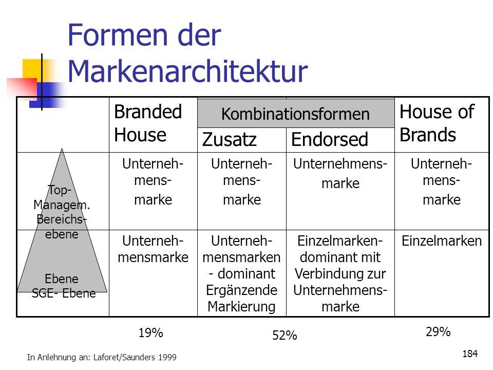 "Dr. Irene Giesen-Netzer183 Bsp.: Markenarchitektur Kombiniert ""endorsed"" Quelle: Meffert, H., Burmann, Ch., Koers, M., Markenmanagement"