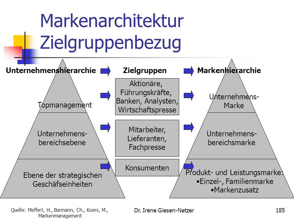 184 Top- Managem. Bereichs- ebene Ebene SGE- Ebene Formen der Markenarchitektur EinzelmarkenEinzelmarken- dominant mit Verbindung zur Unternehmens- ma