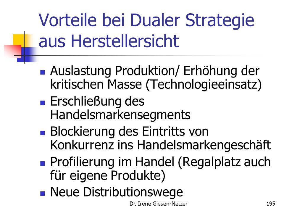 Dr. Irene Giesen-Netzer194 Charakteristika des Vertriebs von Handelsmarken  Gestaltung und Vermarktung der Produkte werden auf den Handel verlagert.