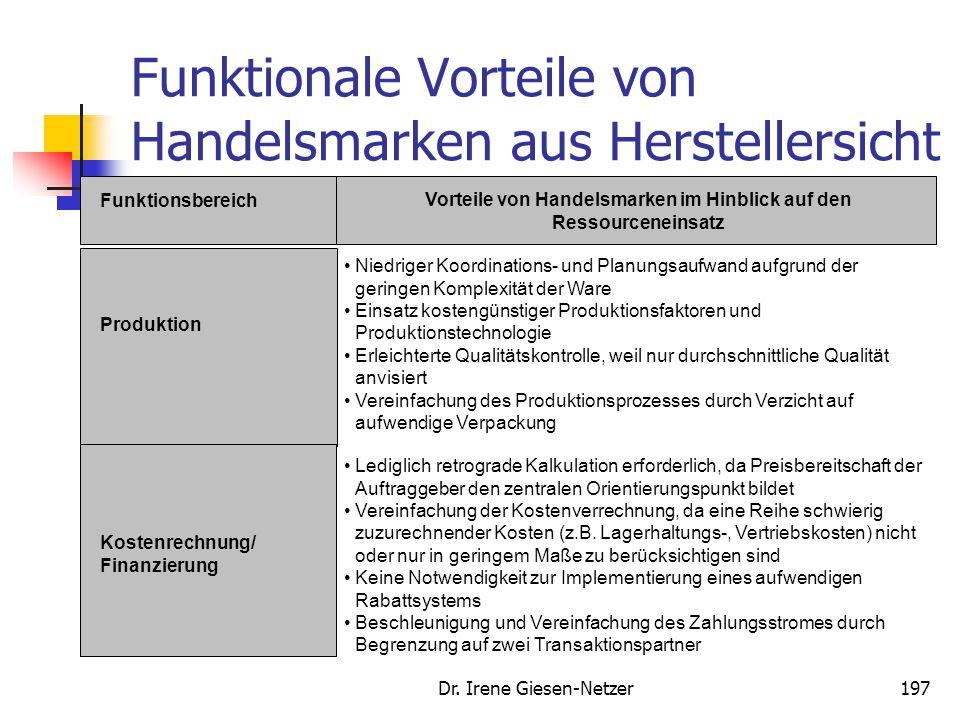 Dr. Irene Giesen-Netzer196 Vorteile bei Dualer Strategie aus Herstellersicht Schwächung der Konkurrenzmarken Partizipation am Wachstum der Handelsmark