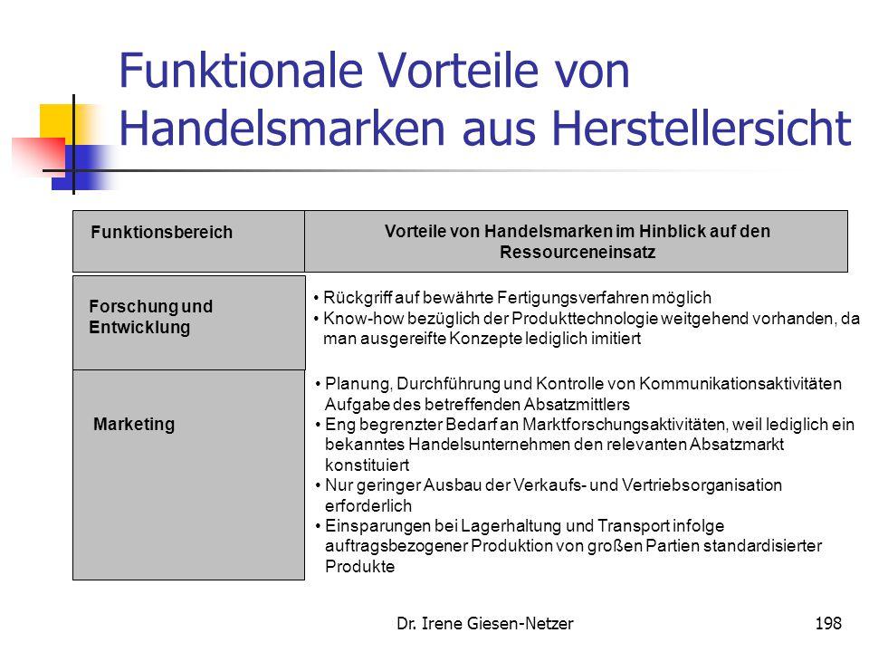 Dr. Irene Giesen-Netzer197 Funktionale Vorteile von Handelsmarken aus Herstellersicht Funktionsbereich Vorteile von Handelsmarken im Hinblick auf den