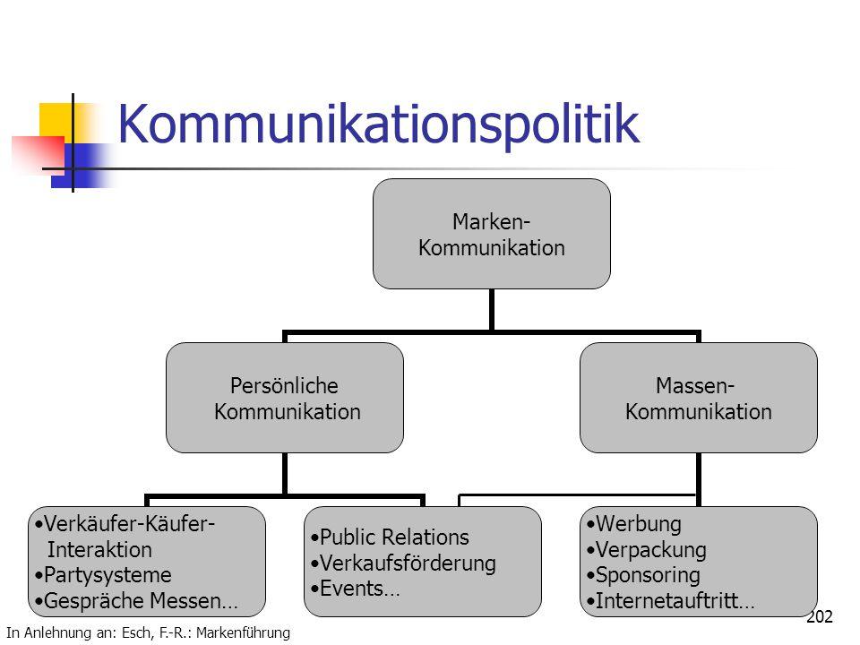 Dr. Irene Giesen-Netzer201 Kommunikationspolitik Abstimmung von Kommunikation und Marke ist essentiell (zeitlich, inhaltlich, formal) Die Positionieru