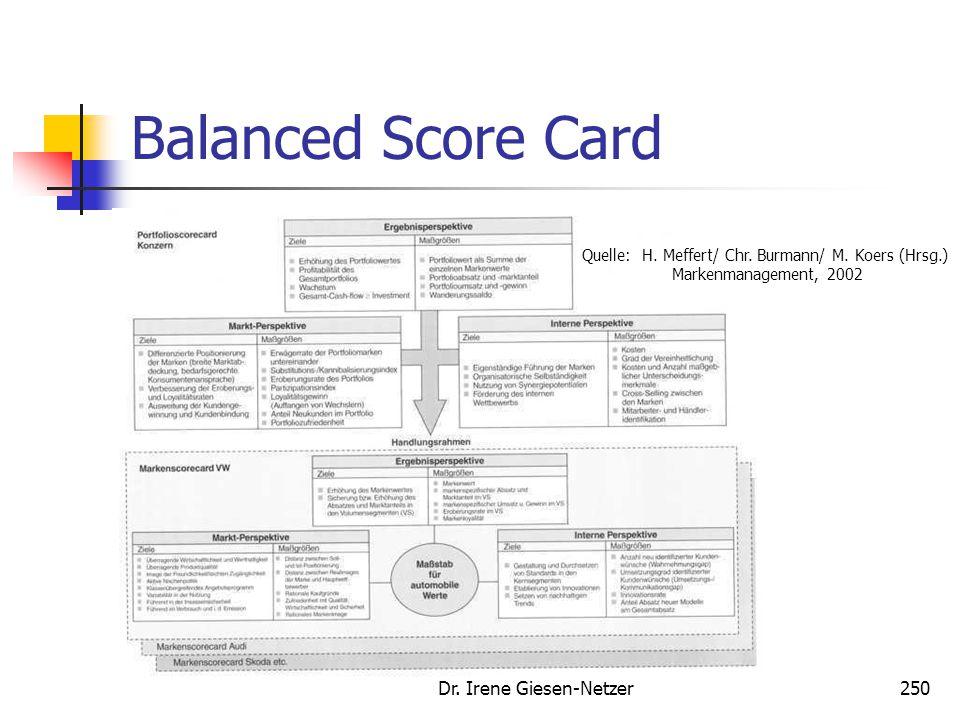 Dr. Irene Giesen-Netzer249 Balanced Score Card Quelle: H. Meffert/ Chr. Burmann/ M. Koers (Hrsg.) Markenmanagement, 2002