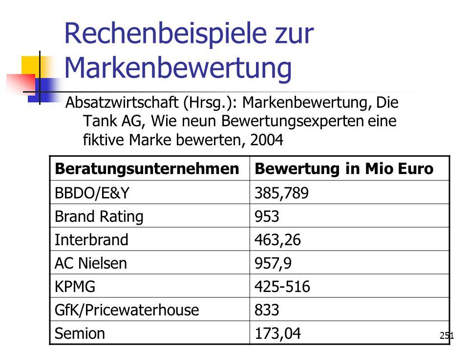 Dr. Irene Giesen-Netzer250 Balanced Score Card Quelle: H. Meffert/ Chr. Burmann/ M. Koers (Hrsg.) Markenmanagement, 2002