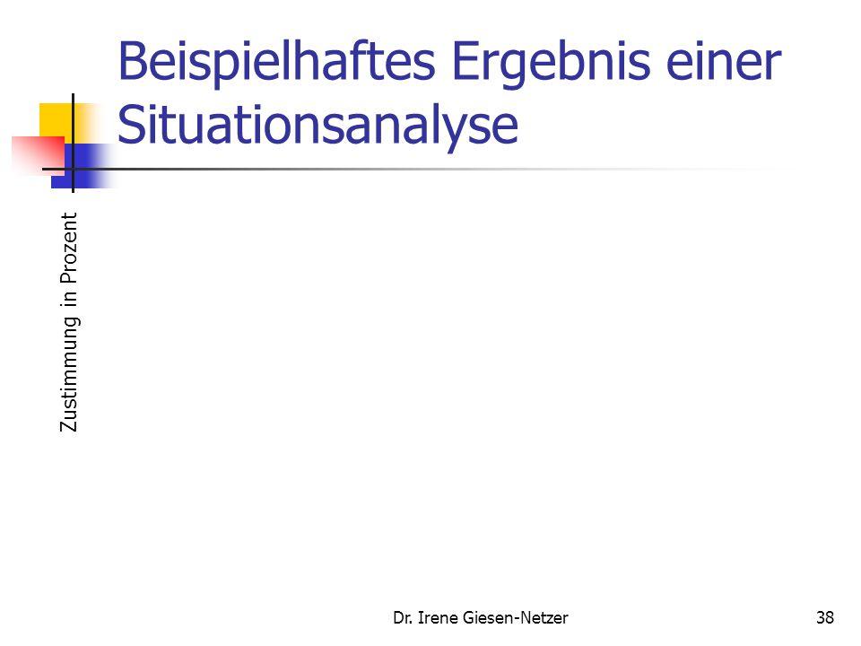Dr. Irene Giesen-Netzer37 Situationsanalyse Analyse der Kundenbedürfnisse (Outside-In), Erfassung des Image Analyse der Identität der Marke aus Untern