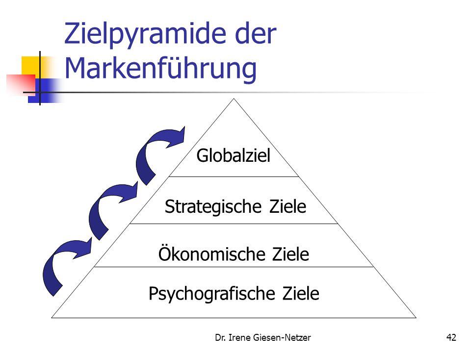 Dr. Irene Giesen-Netzer41 Markenziele Ökonomische Ziele (Bsp.): Markenabsatz Markenanteil Psychografische Ziele (Bsp.): Markenbekanntheit Markenimage