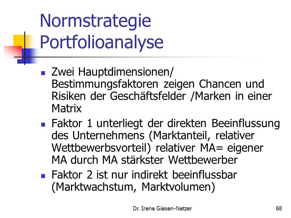 Dr. Irene Giesen-Netzer67 Normstrategie 4.Diversifikation: neue Produkte und neue Märkte. Horizontale Diversifikation: Erweiterung des bestehenden Pro