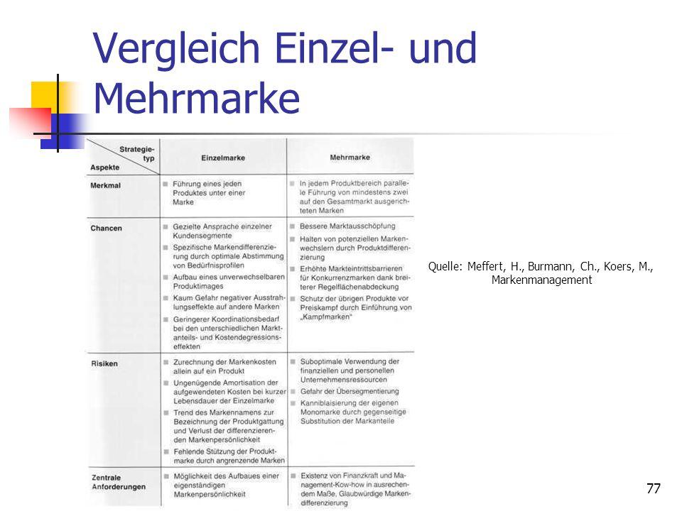 Dr. Irene Giesen-Netzer76 Herstellermarke Mehrmarkenstrategie Bei der Mehrmarkenstrategie werden mindestens zwei Marken in demselben Produktbereich pa