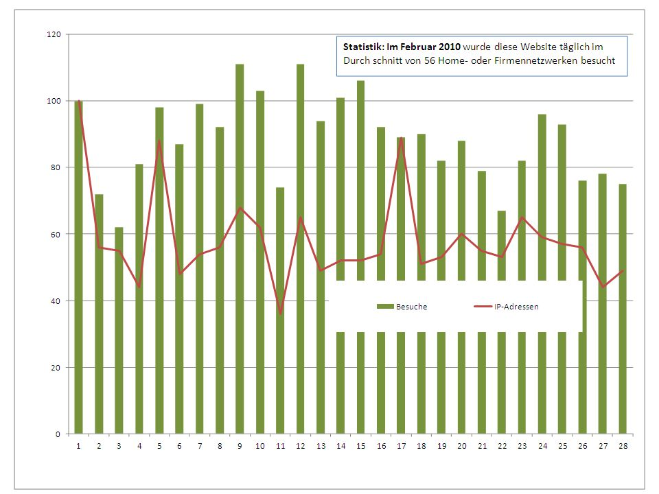 Excel-Websitestatistik Businessplan/03. April 2010/KR4