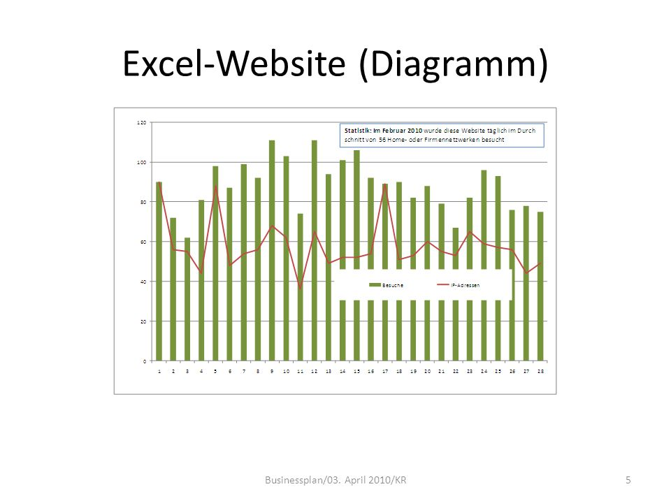 Excel-Website (Diagramm) Businessplan/03. April 2010/KR5