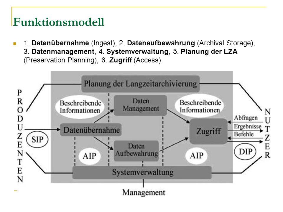 Funktionsmodell 1. Datenübernahme (Ingest), 2. Datenaufbewahrung (Archival Storage), 3.