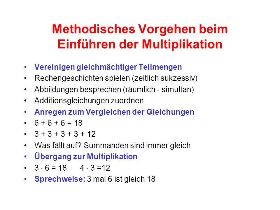 Methodisches Vorgehen beim Einführen der Multiplikation Vereinigen gleichmächtiger Teilmengen Rechengeschichten spielen (zeitlich sukzessiv) Abbildungen besprechen (räumlich - simultan) Additionsgleichungen zuordnen Anregen zum Vergleichen der Gleichungen 6 + 6 + 6 = 18 3 + 3 + 3 + 3 + 12 Was fällt auf.