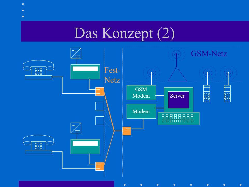 Das Konzept (2) = ~ Fest- Netz Server Modem GSM Modem = ~ GSM-Netz