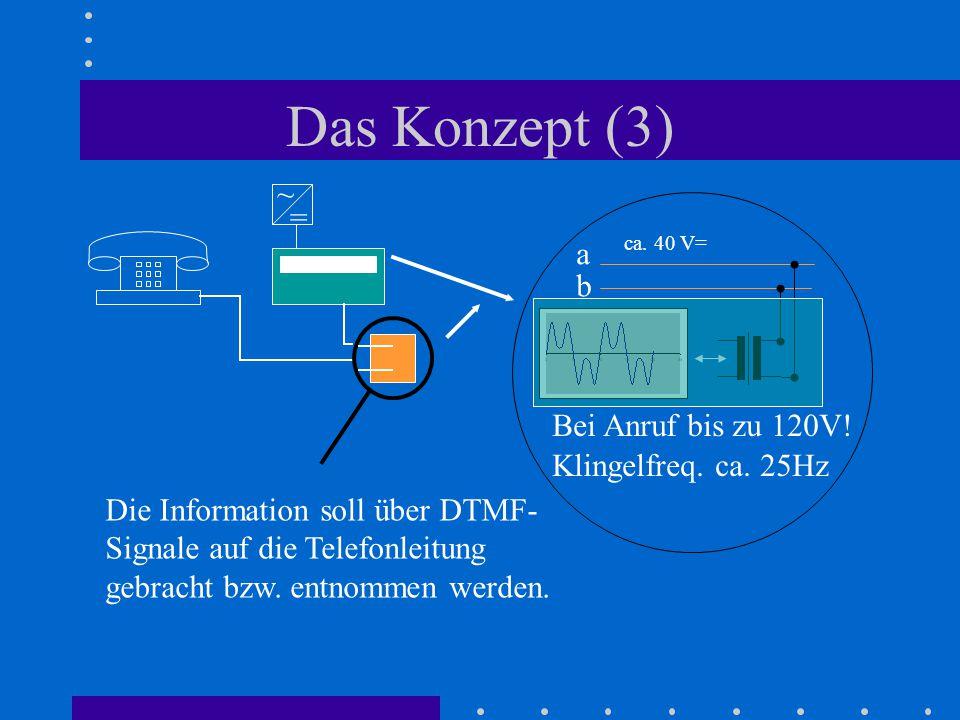 Das Konzept (3) = ~ a b ca. 40 V= Bei Anruf bis zu 120V! Klingelfreq. ca. 25Hz Die Information soll über DTMF- Signale auf die Telefonleitung gebracht