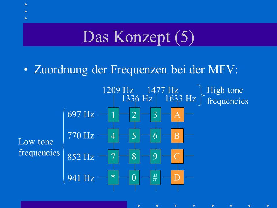 Das Konzept (5) Zuordnung der Frequenzen bei der MFV: 1 23 A 4 56 B 7 89 C * 0# D 1633 Hz 697 Hz 770 Hz 852 Hz 941 Hz 1477 Hz1209 Hz 1336 Hz Low tone
