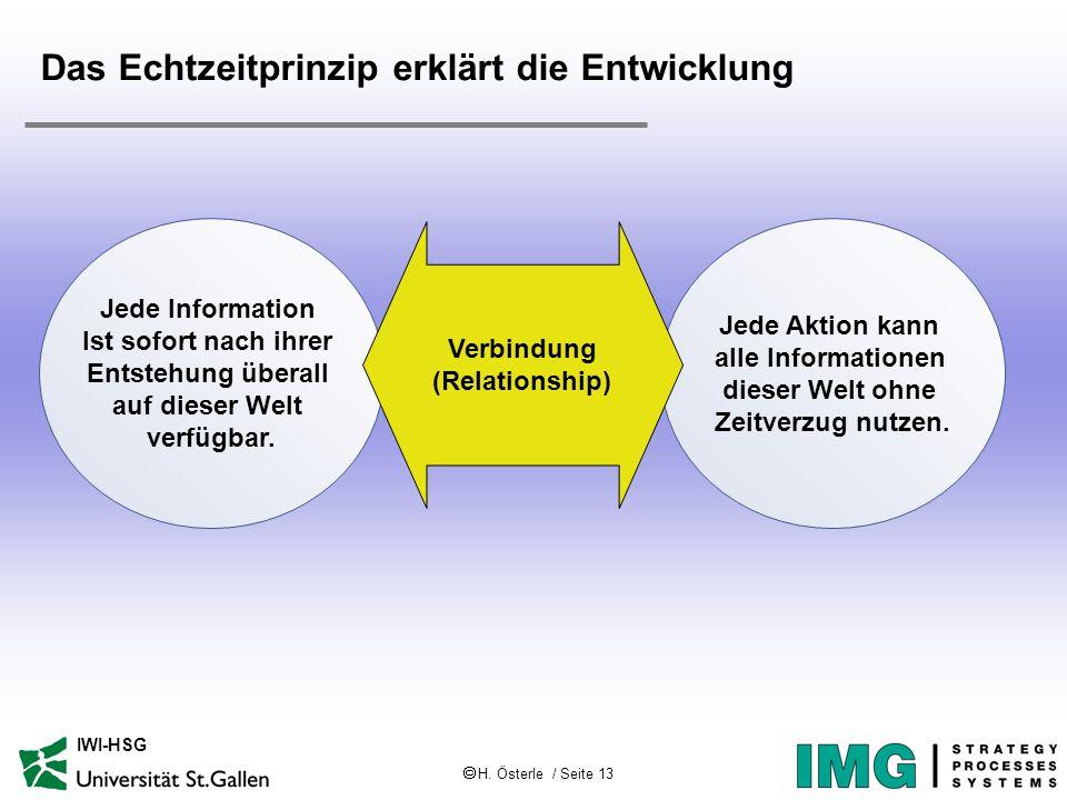  H. Österle / Seite 13 IWI-HSG Das Echtzeitprinzip erklärt die Entwicklung Jede Information Ist sofort nach ihrer Entstehung überall auf dieser Welt