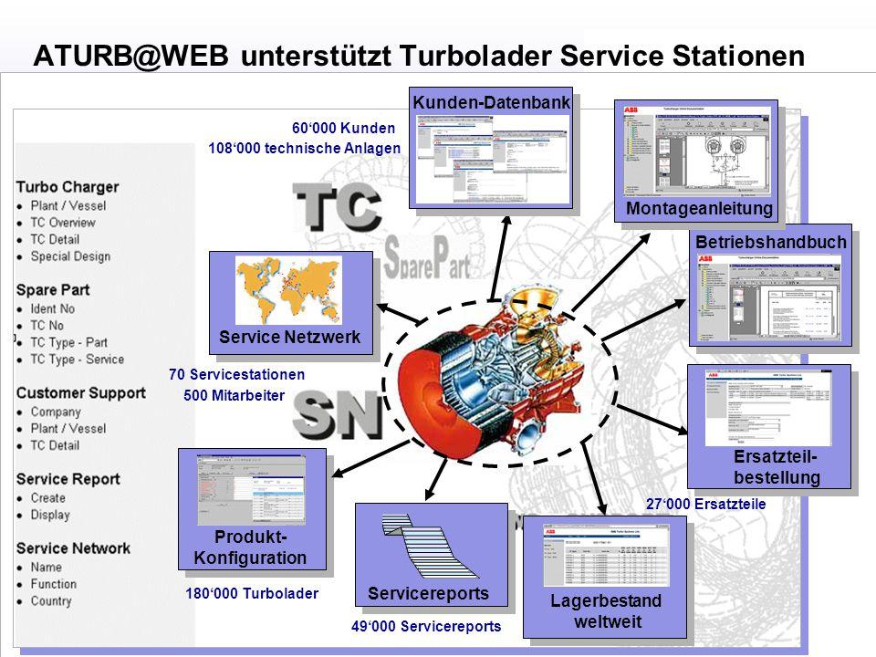  H. Österle / Seite 6 IWI-HSG Betriebshandbuch Lagerbestand weltweit Montageanleitung Kunden-Datenbank 60'000 Kunden 108'000 technische Anlagen Ersat