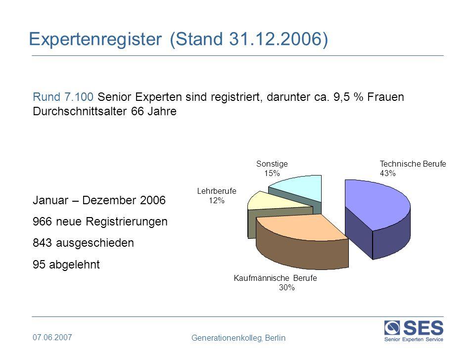 07.06.2007 Generationenkolleg, Berlin 497 33 % 115 8% 558 38 % 148 10 % 166 11 % Europa (inkl.