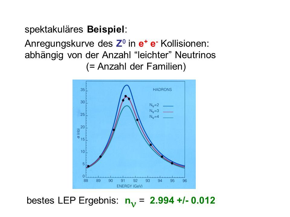 spektakuläres Beispiel: Anregungskurve des Z 0 in e + e - Kollisionen: abhängig von der Anzahl leichter Neutrinos (= Anzahl der Familien) bestes LEP Ergebnis: n = 2.994 +/- 0.012