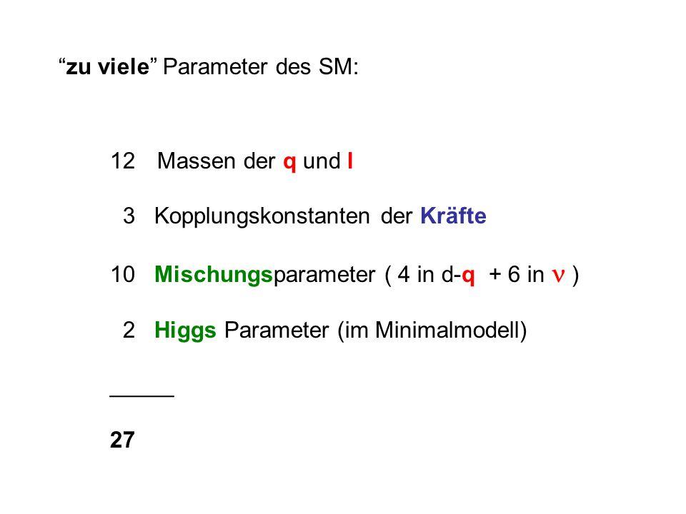 zu viele Parameter des SM: 12 Massen der q und l 3 Kopplungskonstanten der Kräfte 10 Mischungsparameter ( 4 in d-q + 6 in ) 2 Higgs Parameter (im Minimalmodell) _____ 27