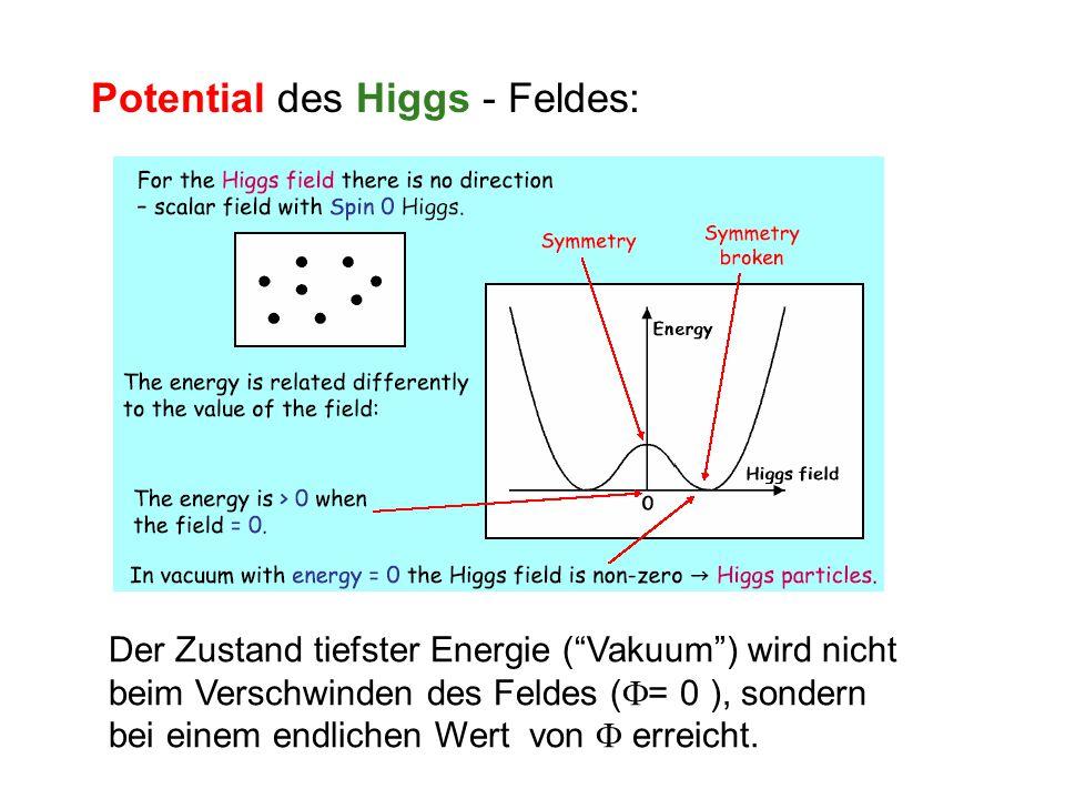 Potential des Higgs - Feldes: Der Zustand tiefster Energie ( Vakuum ) wird nicht beim Verschwinden des Feldes (  = 0 ), sondern bei einem endlichen Wert von  erreicht.