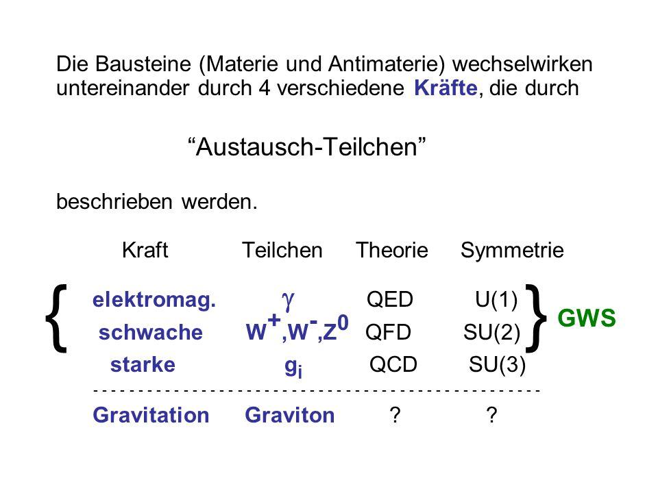 offene Frage, die (wahrscheinlich) ausserhalb der Reichweite der LHC Experimente liegt: Vereinigung der drei Kräfte (elm., schwache und starke) mit der Gravitation intensive Arbeit an string theories um eine konsistente Theorie für quantisierte Gravitation zu finden; Modelle in viel- (z.B.