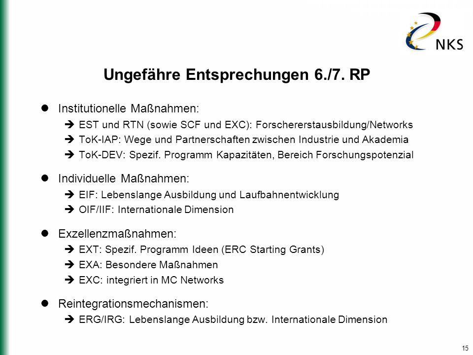 15 Ungefähre Entsprechungen 6./7. RP Institutionelle Maßnahmen:  EST und RTN (sowie SCF und EXC): Forschererstausbildung/Networks  ToK-IAP: Wege und
