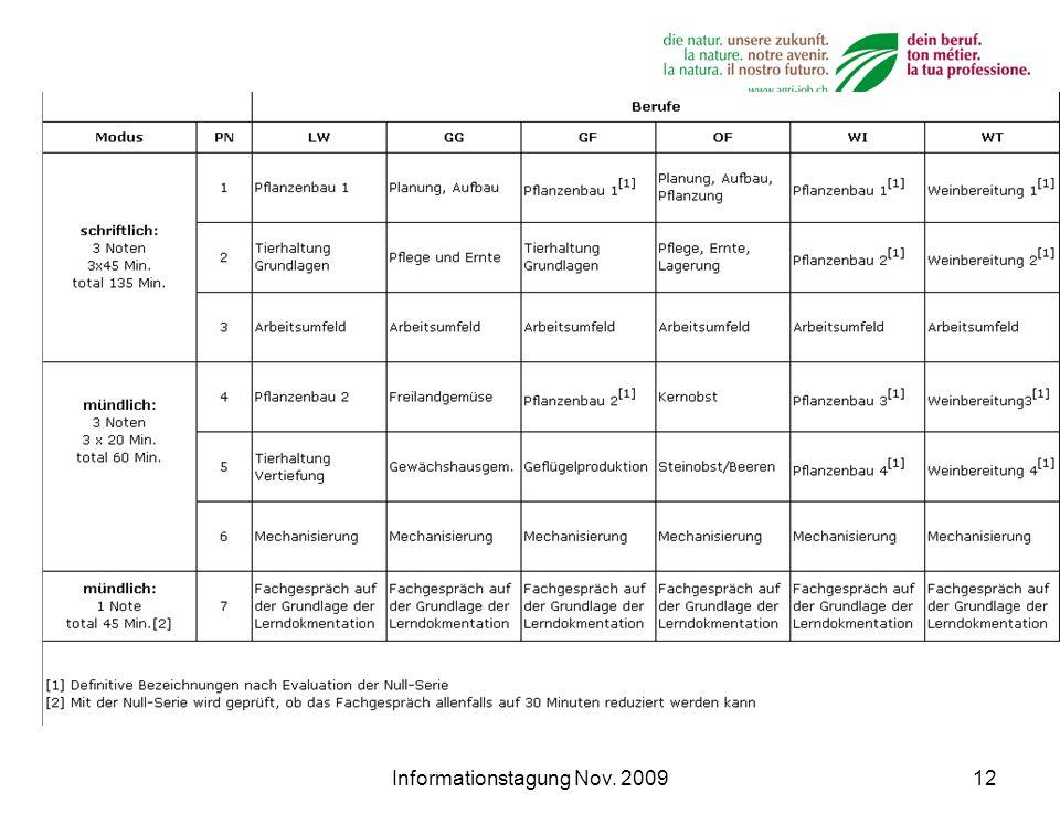 Informationstagung Nov. 200912