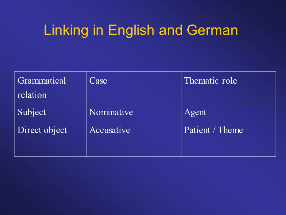 Linking in English and German Grammatical relation CaseThematic role SubjectNominativeAgent Direct objectAccusativePatient / Theme