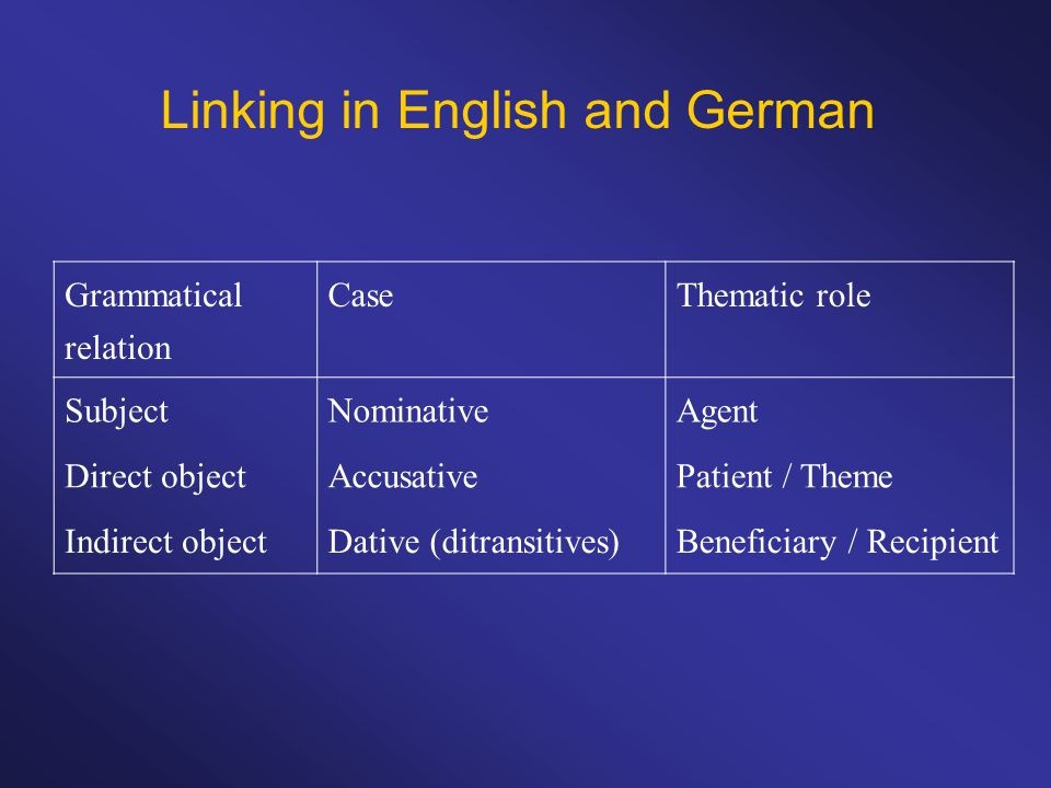 Linking in English and German Grammatical relation CaseThematic role SubjectNominativeAgent Direct objectAccusativePatient / Theme Indirect objectDative (ditransitives)Beneficiary / Recipient
