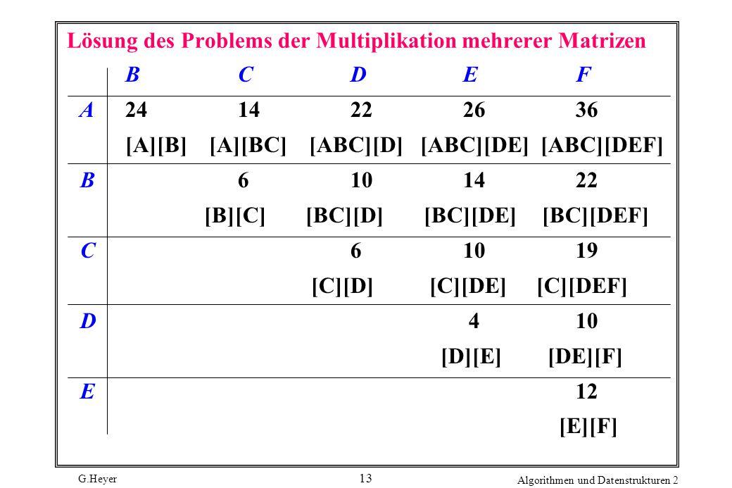G.Heyer Algorithmen und Datenstrukturen 2 13 Lösung des Problems der Multiplikation mehrerer Matrizen BCDEF A2414222636 [A][B] [A][BC] [ABC][D] [ABC][DE] [ABC][DEF] B6101422 [B][C] [BC][D] [BC][DE] [BC][DEF] C61019 [C][D] [C][DE] [C][DEF] D 410 [D][E] [DE][F] E12 [E][F]