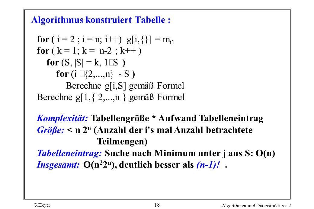 G.Heyer Algorithmen und Datenstrukturen 2 18 Algorithmus konstruiert Tabelle : for ( i = 2 ; i = n; i++) g[i,{}] = m i1 for ( k = 1; k = n-2 ; k++ ) for (S, |S| = k, 1  S ) for (i  {2,...,n} - S ) Berechne g[i,S] gemäß Formel Berechne g[1,{ 2,...,n } gemäß Formel Komplexität: Tabellengröße * Aufwand Tabelleneintrag Größe: < n 2 n (Anzahl der i s mal Anzahl betrachtete Teilmengen) Tabelleneintrag: Suche nach Minimum unter j aus S: O(n) Insgesamt: O(n 2 2 n ), deutlich besser als (n-1)!.