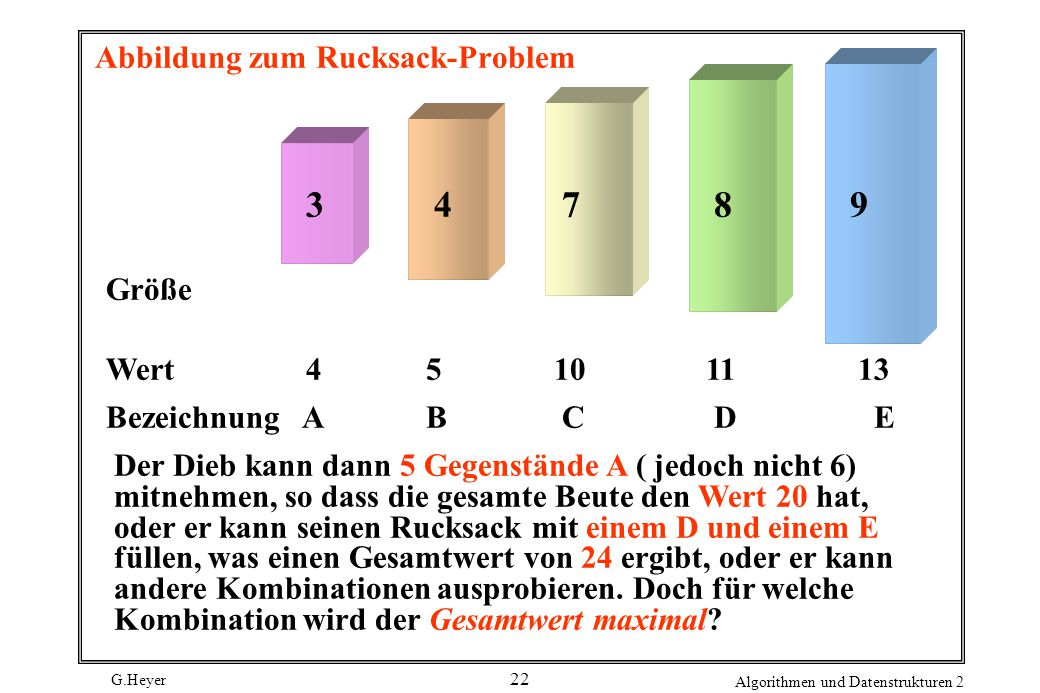 G.Heyer Algorithmen und Datenstrukturen 2 22 Abbildung zum Rucksack-Problem 34789 Größe Wert 45 10 11 13 Bezeichnung AB C D E Der Dieb kann dann 5 Gegenstände A ( jedoch nicht 6) mitnehmen, so dass die gesamte Beute den Wert 20 hat, oder er kann seinen Rucksack mit einem D und einem E füllen, was einen Gesamtwert von 24 ergibt, oder er kann andere Kombinationen ausprobieren.