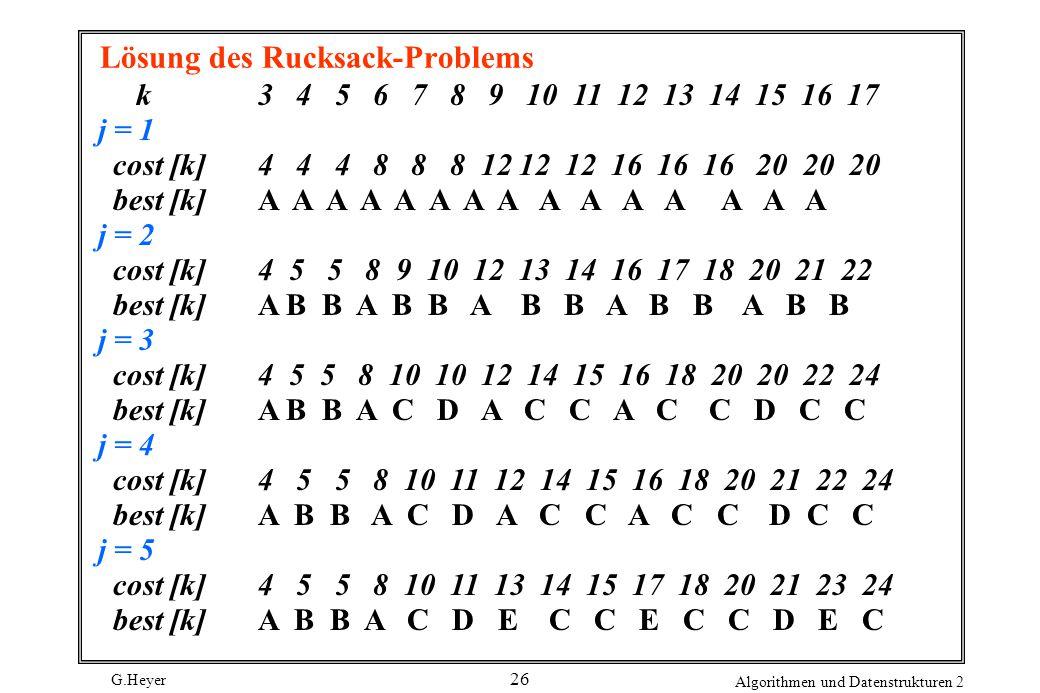 G.Heyer Algorithmen und Datenstrukturen 2 26 Lösung des Rucksack-Problems k3 4 5 6 7 8 9 10 11 12 13 14 15 16 17 j = 1 cost [k]4 4 4 8 8 8 12 12 12 16 16 16 20 20 20 best [k]A A A A A A A A A A A A A A A j = 2 cost [k]4 5 5 8 9 10 12 13 14 16 17 18 20 21 22 best [k]A B B A B B A B B A B B A B B j = 3 cost [k]4 5 5 8 10 10 12 14 15 16 18 20 20 22 24 best [k]A B B A C D A C C A C C D C C j = 4 cost [k]4 5 5 8 10 11 12 14 15 16 18 20 21 22 24 best [k]A B B A C D A C C A C C D C C j = 5 cost [k]4 5 5 8 10 11 13 14 15 17 18 20 21 23 24 best [k]A B B A C D E C C E C C D E C