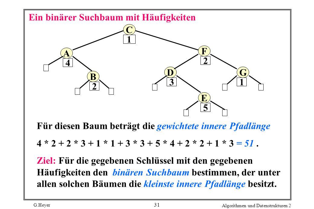 G.Heyer Algorithmen und Datenstrukturen 2 31 Ein binärer Suchbaum mit Häufigkeiten C E D F B A G 1 3 2 4 5 1 2 Für diesen Baum beträgt die gewichtete innere Pfadlänge 4 * 2 + 2 * 3 + 1 * 1 + 3 * 3 + 5 * 4 + 2 * 2 + 1 * 3 = 51.