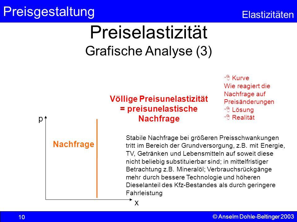 Preisgestaltung Elastizitäten © Anselm Dohle-Beltinger 2003 10 Preiselastizität Grafische Analyse (3)  Kurve Wie reagiert die Nachfrage auf Preisände