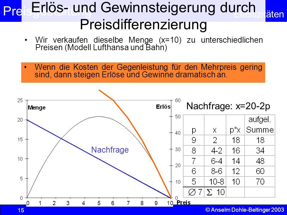 Preisgestaltung Elastizitäten © Anselm Dohle-Beltinger 2003 15 Erlös- und Gewinnsteigerung durch Preisdifferenzierung 0 1 2 3 4 5 6 7 8 9 10 Nachfrage