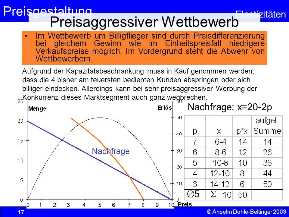 Preisgestaltung Elastizitäten © Anselm Dohle-Beltinger 2003 17 Preisaggressiver Wettbewerb 0 1 2 3 4 5 6 7 8 9 10 Nachfrage Im Wettbewerb um Billigfli